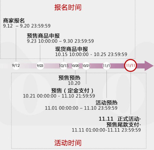2019天猫双十一报名(时间、入口、流程).png